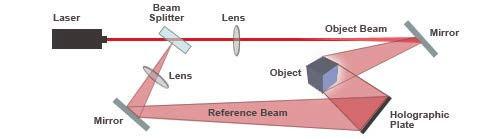 Lantor 3D Lenticular Glossary - Hologram Diagram Glossary Entry Image