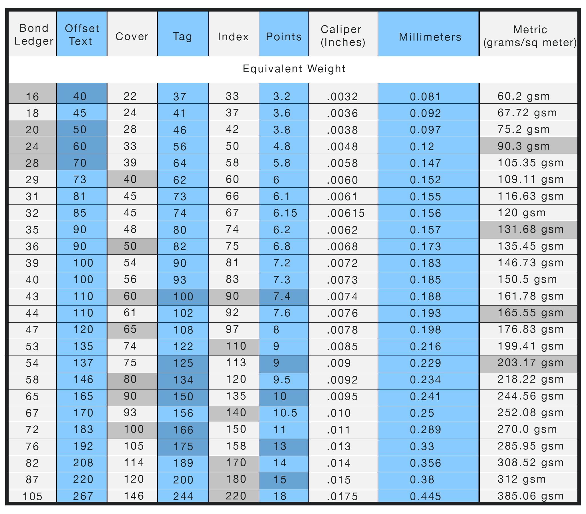 Paper Weight Conversion Table